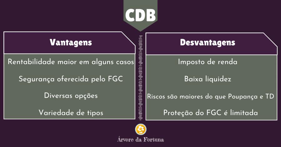 CDB vantagens e desvantagens
