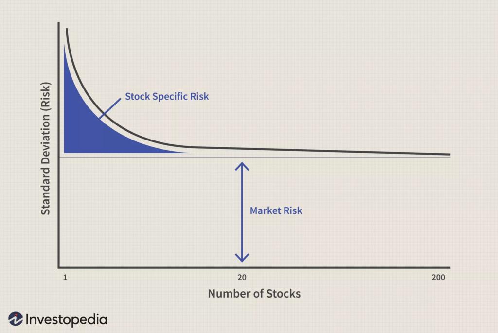 Gráfico risco sistemático e de mercado na carteira de ações