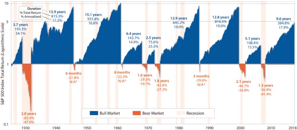 ciclos do mercado